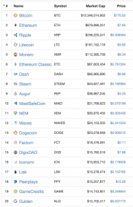 top 100 cryptocurrencies to invest in