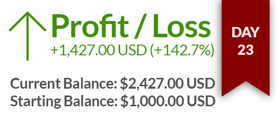 Day 23 – $1427 USD gained