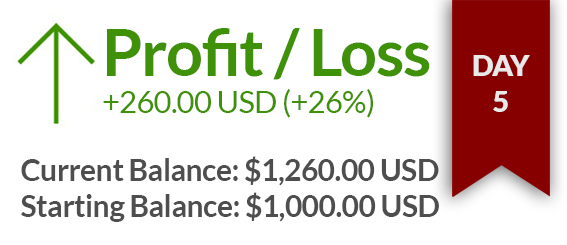 Day 5 – $ 260 USD gained