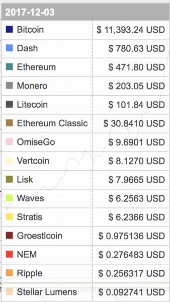 top 100 cryptocurrencies experiment