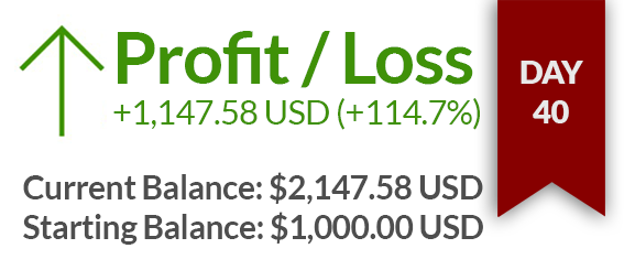 Day 40 – $1147 USD gained