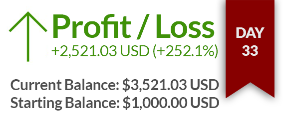 Day 33 – $2521 USD gained