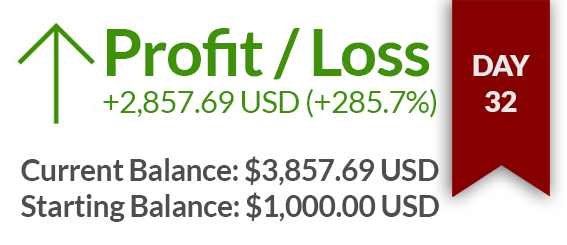 Day 32 – $2857 USD gained
